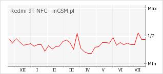 Wykres zmian popularności telefonu Redmi 9T NFC