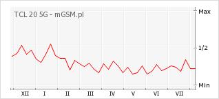 Wykres zmian popularności telefonu TCL 20 5G