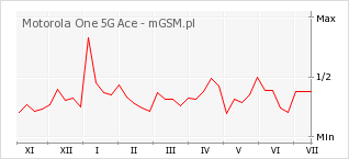 Wykres zmian popularności telefonu Motorola One 5G Ace