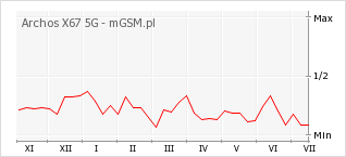 Wykres zmian popularności telefonu Archos X67 5G