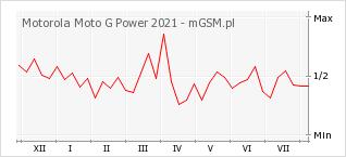 Wykres zmian popularności telefonu Motorola Moto G Power 2021