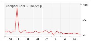 Wykres zmian popularności telefonu Coolpad Cool S