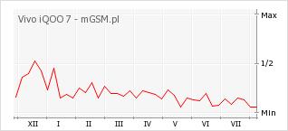 Wykres zmian popularności telefonu Vivo iQOO 7