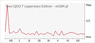 Wykres zmian popularności telefonu Vivo iQOO 7 Legendary Edition