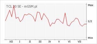 Wykres zmian popularności telefonu TCL 20 SE