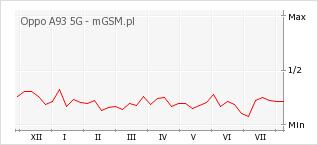 Wykres zmian popularności telefonu Oppo A93 5G