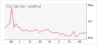 Wykres zmian popularności telefonu TCL Tab 10s