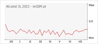 Wykres zmian popularności telefonu Alcatel 3L 2021