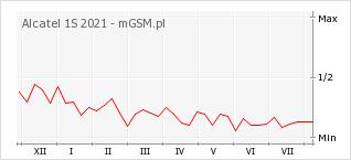 Wykres zmian popularności telefonu Alcatel 1S 2021
