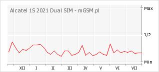 Wykres zmian popularności telefonu Alcatel 1S 2021 Dual SIM