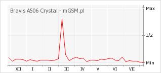 Wykres zmian popularności telefonu Bravis A506 Crystal