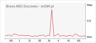 Wykres zmian popularności telefonu Bravis A553 Discovery