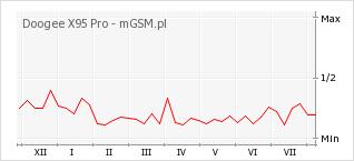 Wykres zmian popularności telefonu Doogee X95 Pro