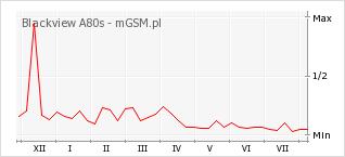 Wykres zmian popularności telefonu Blackview A80s