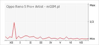 Wykres zmian popularności telefonu Oppo Reno 5 Pro+ Artist