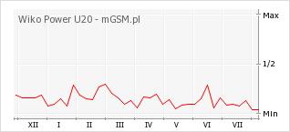 Wykres zmian popularności telefonu Wiko Power U20