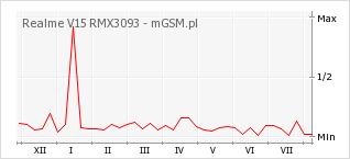 Wykres zmian popularności telefonu Realme V15 RMX3093