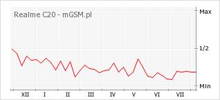 Wykres zmian popularności telefonu Realme C20