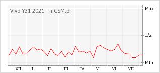 Wykres zmian popularności telefonu Vivo Y31 2021