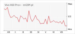 Wykres zmian popularności telefonu Vivo X60 Pro+