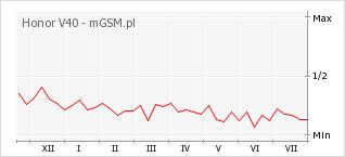 Wykres zmian popularności telefonu Honor V40