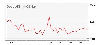 Wykres zmian popularności telefonu Oppo A55