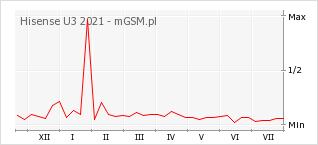 Wykres zmian popularności telefonu Hisense U3 2021