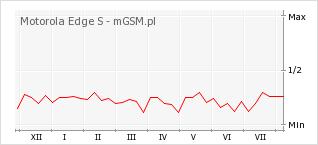 Wykres zmian popularności telefonu Motorola Edge S