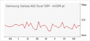 Wykres zmian popularności telefonu Samsung Galaxy A02 Dual SIM