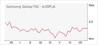 Wykres zmian popularności telefonu Samsung Galaxy F62