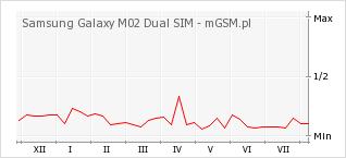 Wykres zmian popularności telefonu Samsung Galaxy M02 Dual SIM