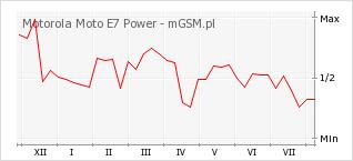 Wykres zmian popularności telefonu Motorola Moto E7 Power