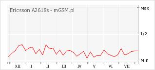 Wykres zmian popularności telefonu Ericsson A2618s