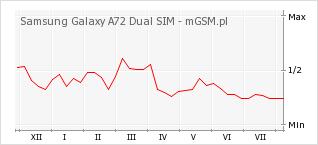 Wykres zmian popularności telefonu Samsung Galaxy A72 Dual SIM