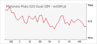 Wykres zmian popularności telefonu Motorola Moto G30 Dual SIM