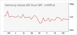 Wykres zmian popularności telefonu Samsung Galaxy A52 Dual SIM
