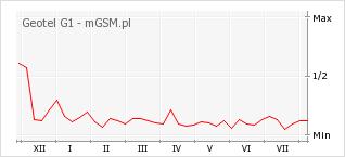 Wykres zmian popularności telefonu Geotel G1