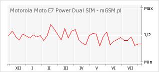 Wykres zmian popularności telefonu Motorola Moto E7 Power Dual SIM