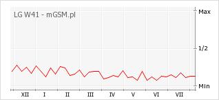 Wykres zmian popularności telefonu LG W41