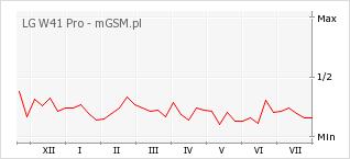 Wykres zmian popularności telefonu LG W41 Pro