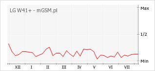 Wykres zmian popularności telefonu LG W41+