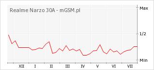 Wykres zmian popularności telefonu Realme Narzo 30A