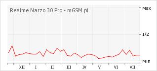 Wykres zmian popularności telefonu Realme Narzo 30 Pro