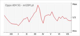 Wykres zmian popularności telefonu Oppo A54 5G