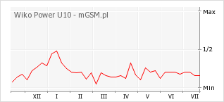 Wykres zmian popularności telefonu Wiko Power U10