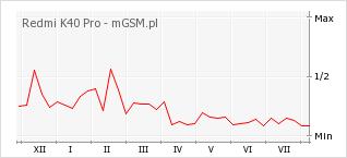 Wykres zmian popularności telefonu Redmi K40 Pro