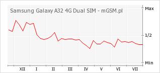 Wykres zmian popularności telefonu Samsung Galaxy A32 4G Dual SIM