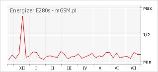 Wykres zmian popularności telefonu Energizer E280s