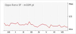 Wykres zmian popularności telefonu Oppo Reno 5F