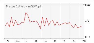 Wykres zmian popularności telefonu Meizu 18 Pro